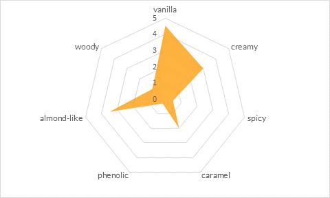 spider vanillin